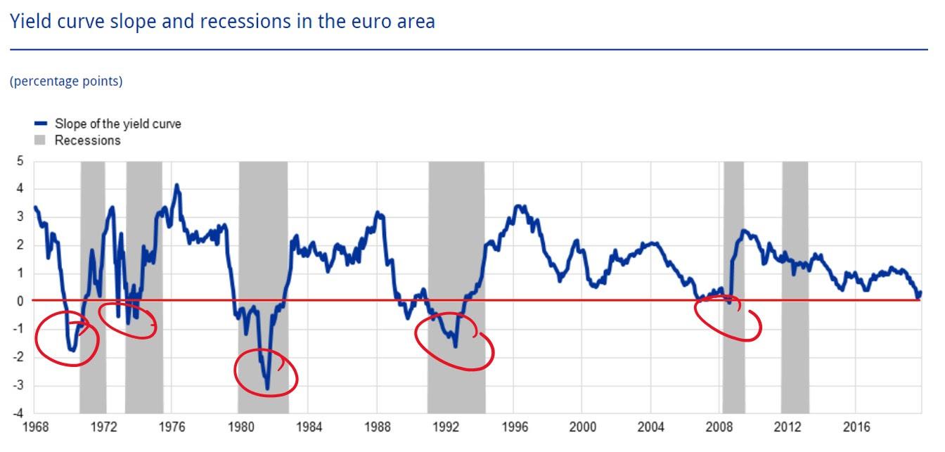 Inversion courbe des taux Europe