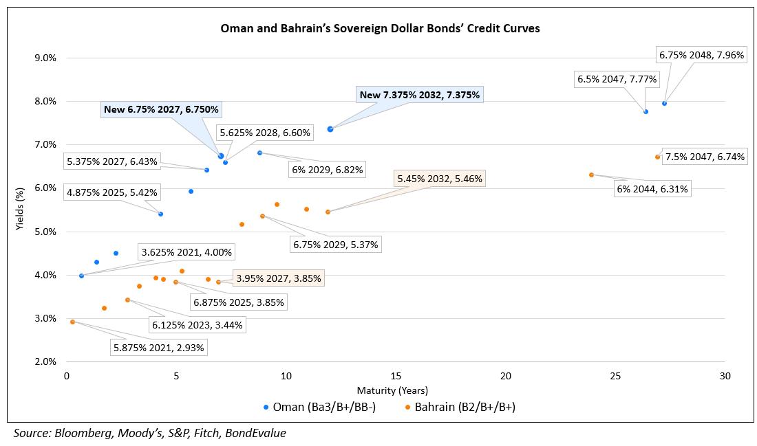 Oman and Bahrain's Sovereign Dollar Bonds' Credit Curves