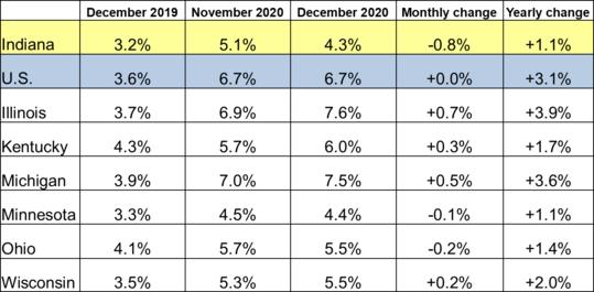 December 2020 Midwest Unemployment Rates
