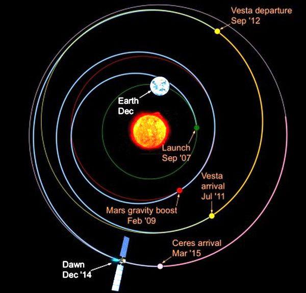 Dawn's orbit