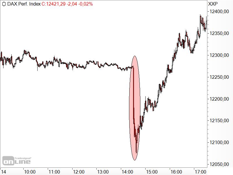 DAX - Kursreaktion auf US-Inflationsdaten
