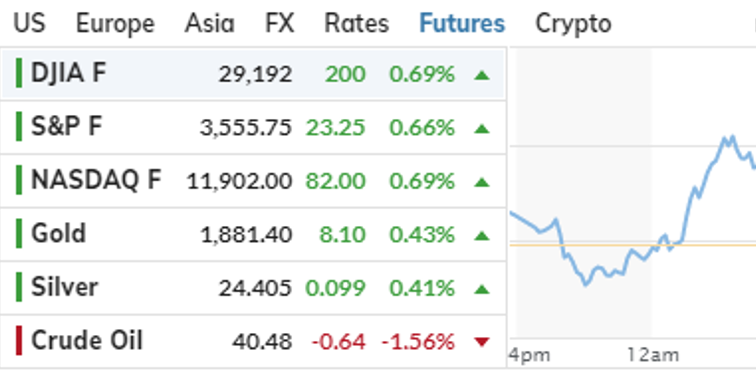 Market Watch look at futures