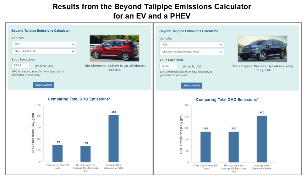 Results from the Beyond Tailpipe Emissions Calculator for an EV and a PHEV