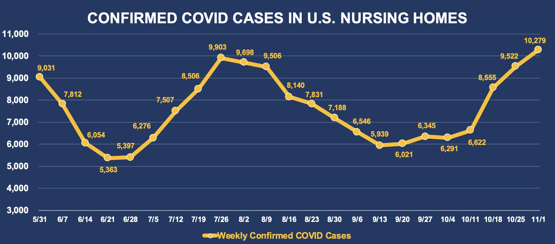 Confirmed COVID Cases In U.S. Nursing Homes