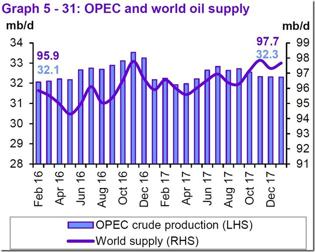 January 2018 OPEC report global oil supply