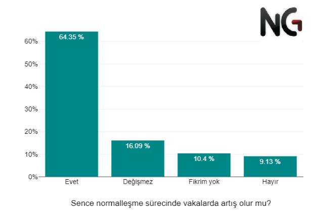 Toplumun yüzde 12'si aşı yaptırmayı düşünmüyor!