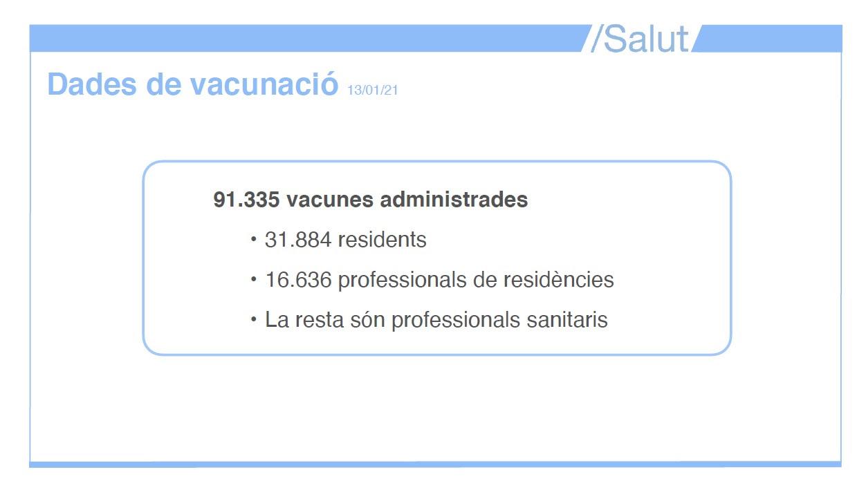 Vacunació a Catalunya