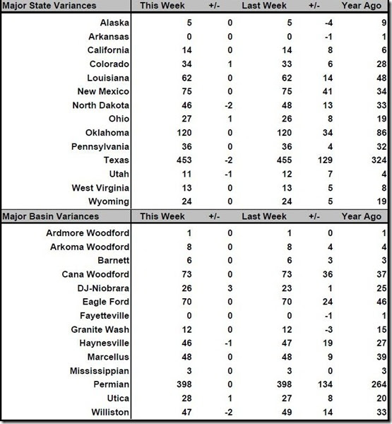 December 29 rig count summary