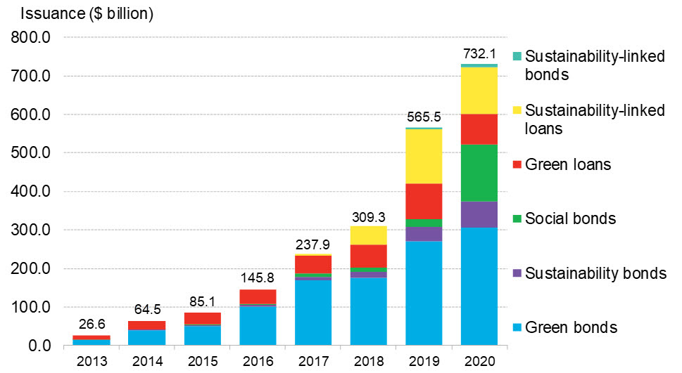 BNEF - Figure 1 - Global sustainable debt annual issuance, 2013-2020.jpg