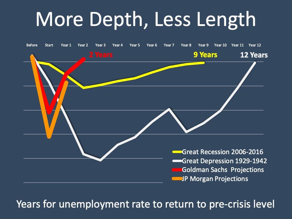 Unemployment: Hope on the Horizon | MyKCM