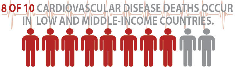 Infographic: 8 of 10 cardiovascular disease deaths occur in low and middle-income countries.