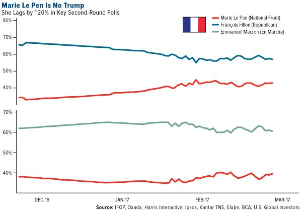 Marie Le Pen No Trump