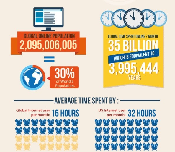How people spend their time online 1