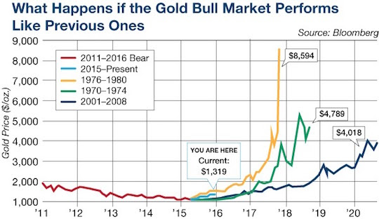 What Happens if the Gold Bull Market Performs Like Previous Ones