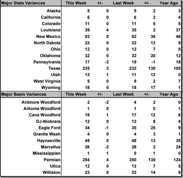 September 10 2021 rig count summary