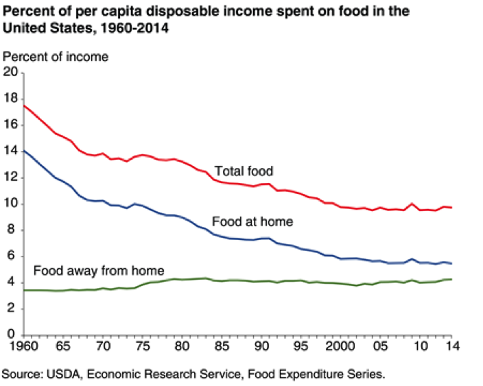 $ <ol>f <p><em>r capita disposable income spent <ol>n food in the United States