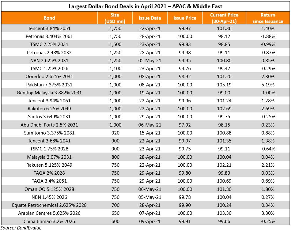 Apr_Largest Deals_APAC&ME
