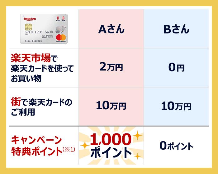 【楽天市場で楽天カードを使ってお買い物】 Aさん2万円 Bさん0円 【街で楽天カードのご利用】 Aさん10万円 Bさん10万円 【キャンペーン特典ポイント(※1)】 Aさん1,000 ポイント Bさん0ポイント