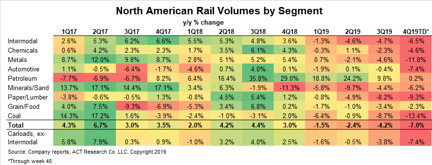Freight - Rail Volumes Table 12-10-19