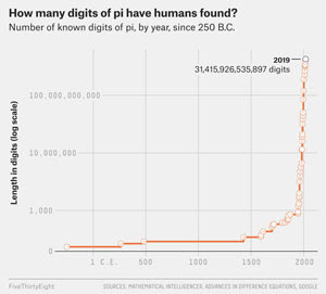 31-trillion-digits-in-pi