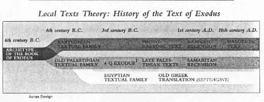 Схема теории локальных текстов (на примере книги Исход - нажмите, чтобы увеличить изображение