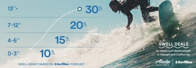 Alaska Airlines partners with Surfline to bring back 'Swell Deals.' Data-driven fare sale, powered by ocean waves, expands discounts to Hawaii, California ahead of holiday travel
