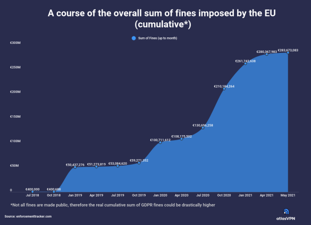 gdpr-fines-nearly-hit-300-million-euros-in-three-years