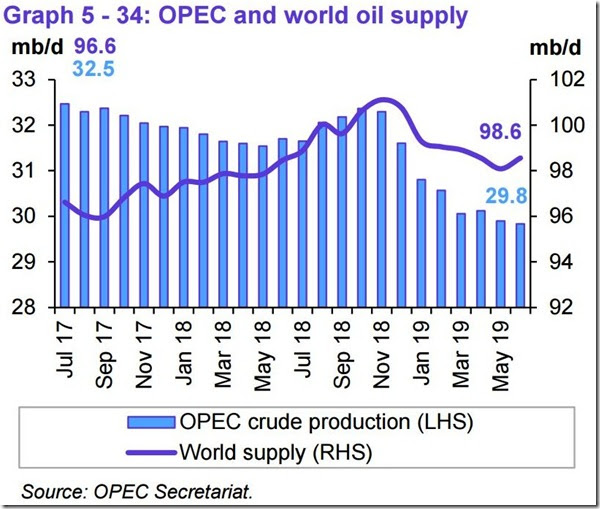 June 2019 OPEC report global oil supply