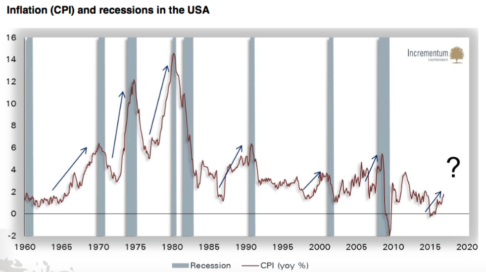 Inflation and Recessions