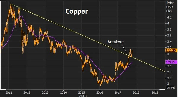 oct13 copper
