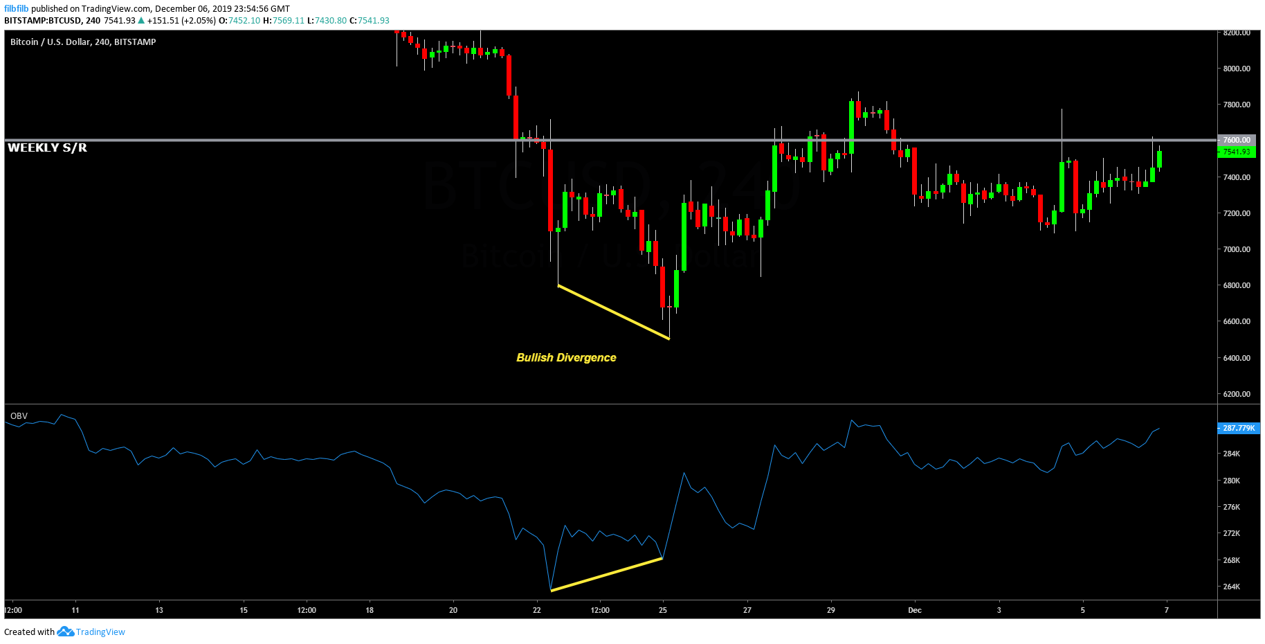Bitcoin bullish divergences