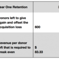 Donor Acquisition Series #3 - NEEDED: A Better Plan - Agitator
