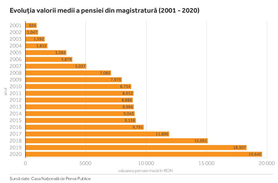 """Datele Casei Naționale de Pensii arată că, între 2004 și 2005, după producerea modificării legislative """"Stănoiu"""", pensiile magistraților români au făcut un salt de aproape 90%, de la 1.812 lei la 3.384 lei! Nota bene: fiecare dintre sumele de mai sus, consemnate în dreptul oricăruia dintre ultimii 20 de ani, e plătită în proporție de circa 80% de la bugetul de stat (pensia specială) și în proporție de circa 20% de la bugetul asigurărilor sociale (pensia contributivă).INFOGRAFIE: SERGIU BREGA"""