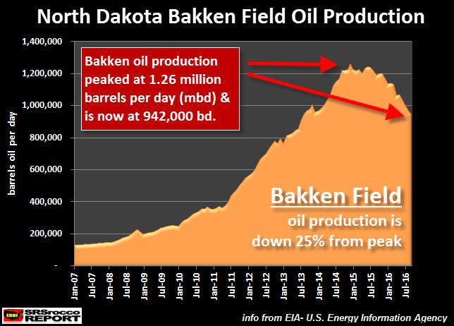 Bakken Oil Field Production