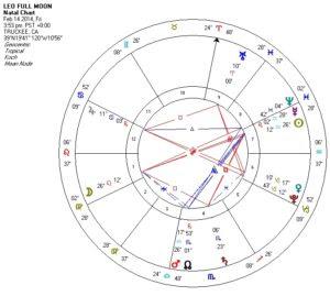 14-02 Leo Full Moon