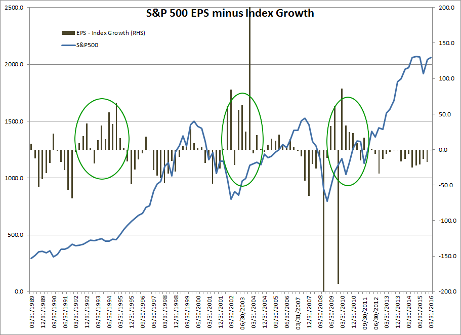 S&P 500 Index minus EPS Growth