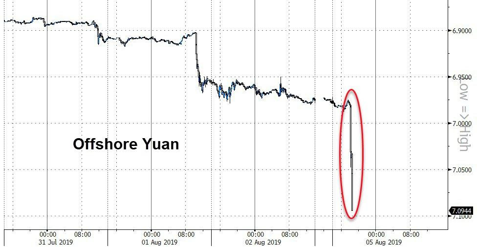 AUGUST 5/CHINA DEVALUES WHICH SENDS THE DOLLAR YUAN EXCHANGE