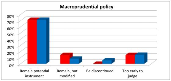 Política macroprudencial