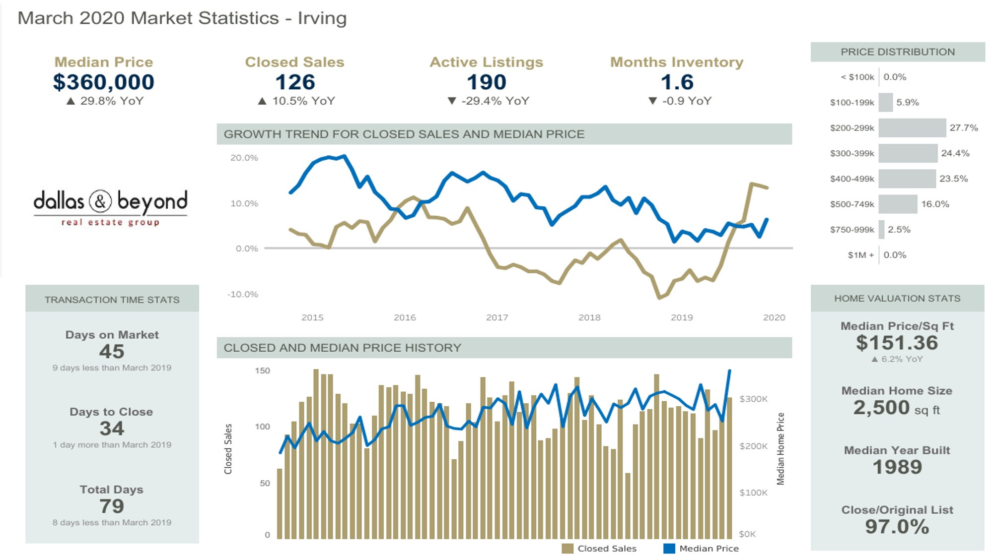 Check the latest Market Statistics by City.