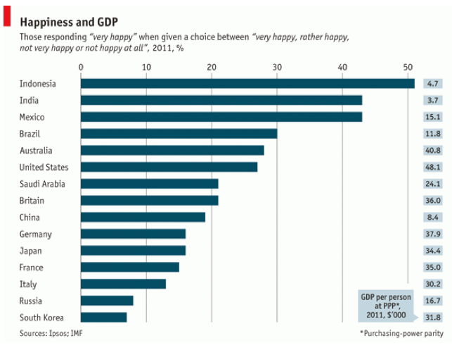 Economist_Happiness Rankings