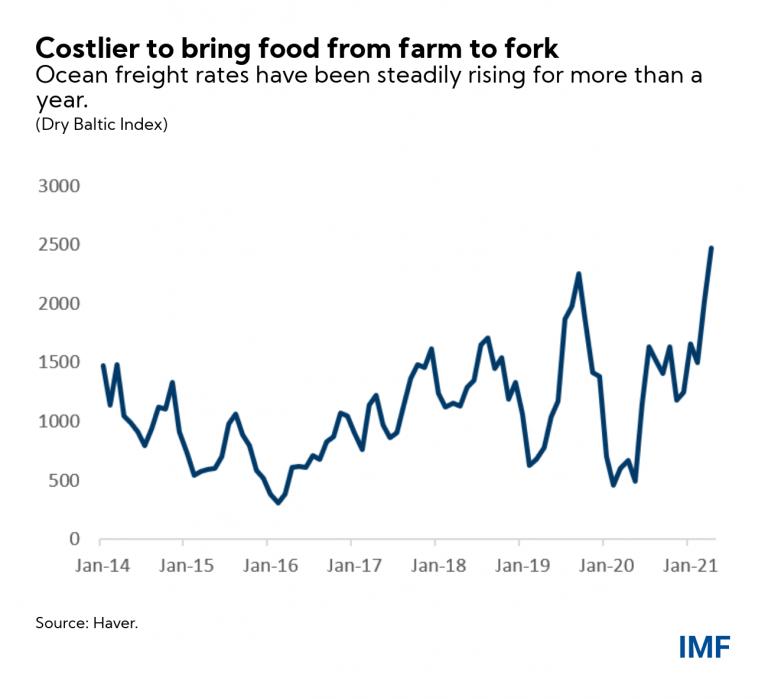 chart3_food