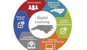 DLP-learning