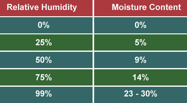 RELATIVE HUMIDITY VS MOISTURE CONTENT