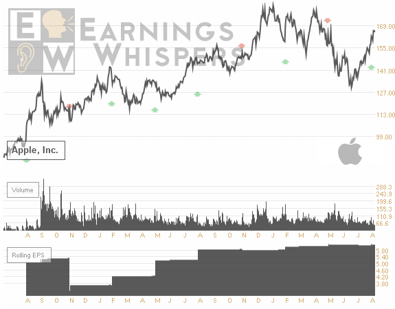 Earnings Whispers Chart for AAPL