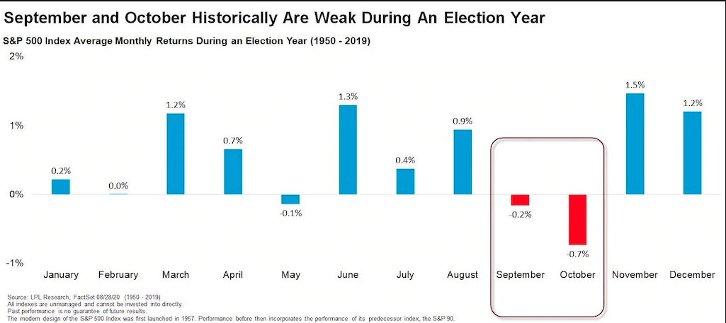 Line Chart of Average Monthly Returns during an Election Year