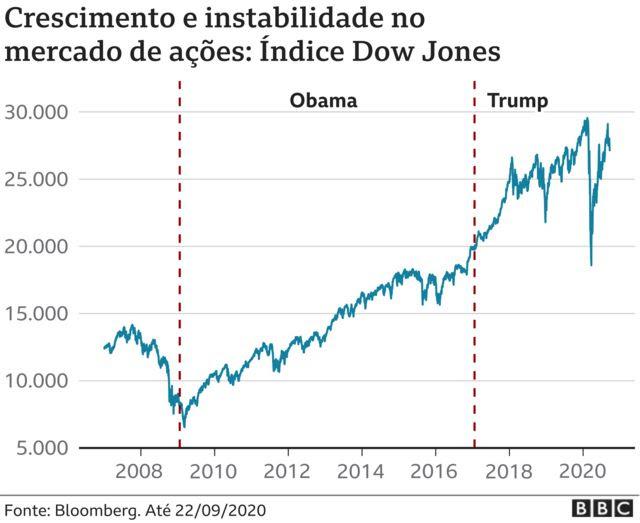 infográfico com variação do índice Dow Jones