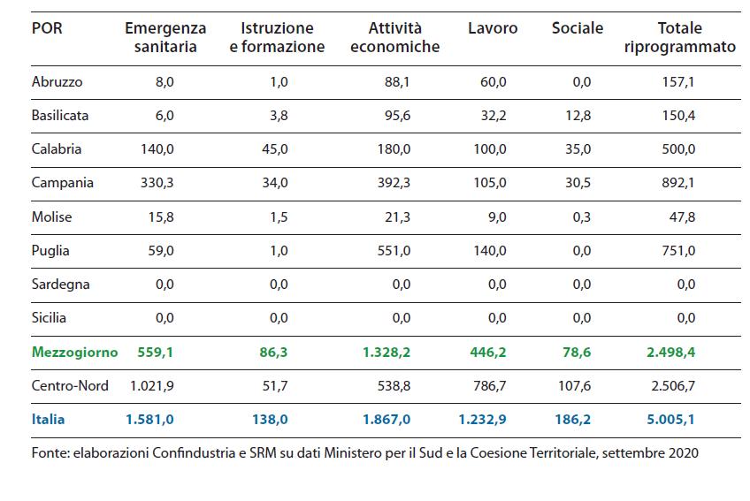 Riprogrammazione dei Fondi SIE dei Programmi Operativi Regionali per emergenza Covid