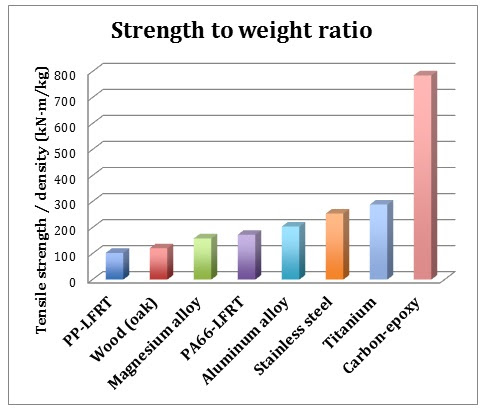 Strength to Weight Ratio of Materials Typically Used in Automotive and Aerospace