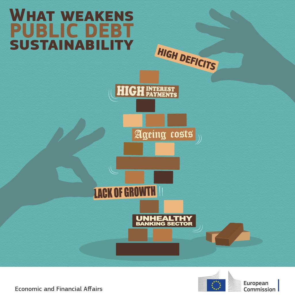 What weakens public debt sustainability