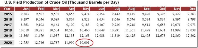August 6 2020 monthly crude production